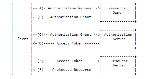 oauth-protocol-flow.png